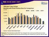 TREB MLS New Listings