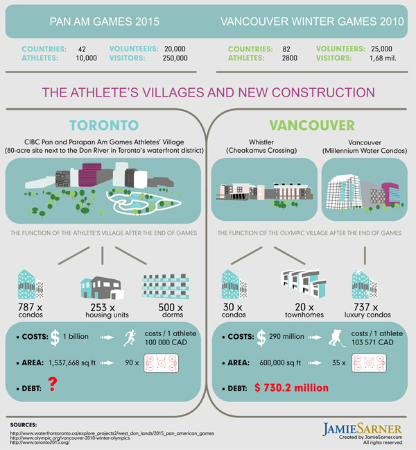 Panam Games Construction Infographic further Agioi Sarada also Member in addition Samos further Sugar Factory Incl Land 8 861 Ha. on the villages real estate for rent