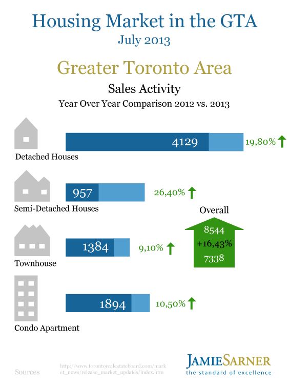 Toronto Housing Market July 2013 by Jamie Sarner1