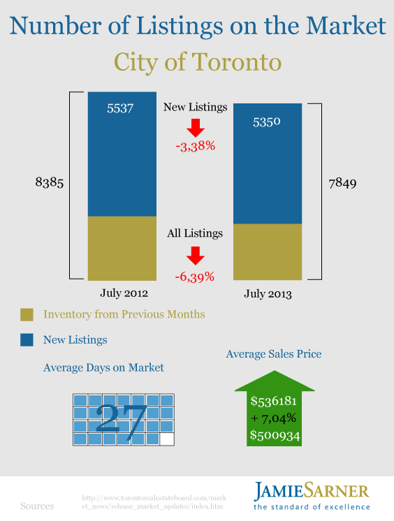 Toronto Housing Market July 2013 by Jamie Sarner2