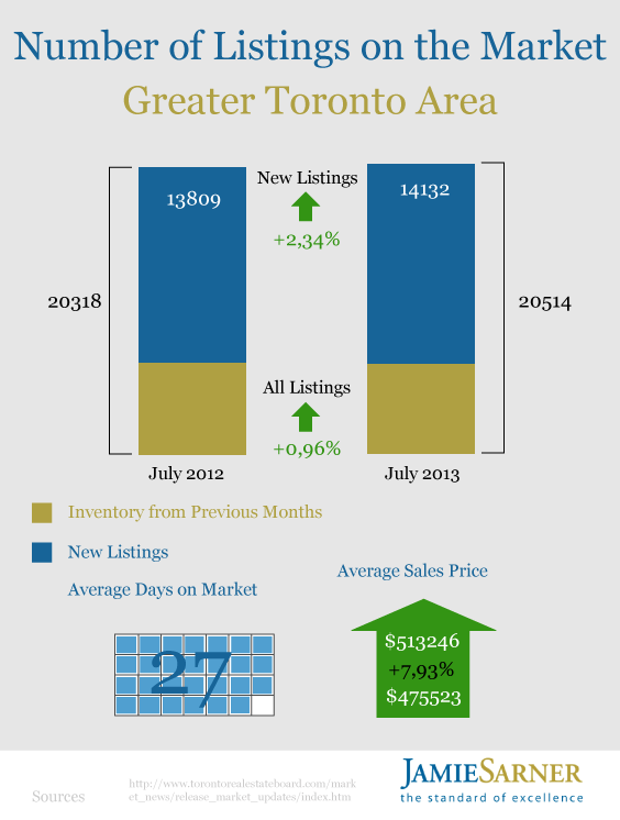 Toronto Housing Market July 2013 by Jamie Sarner3