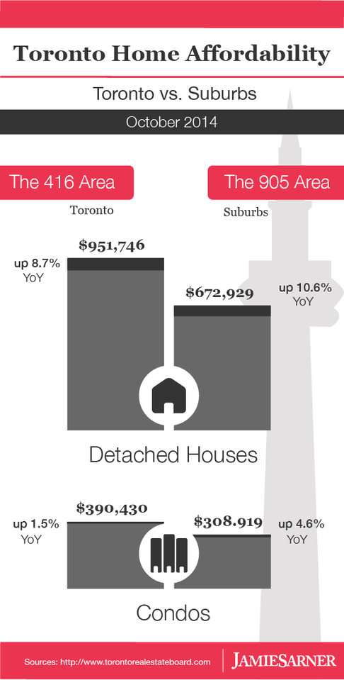 Toronto real estate affordability infographic