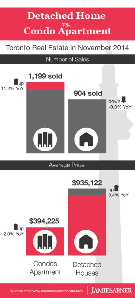 November 2014 Toronto Detached Homes vs Condo Apartments Sales and Prices Infographic