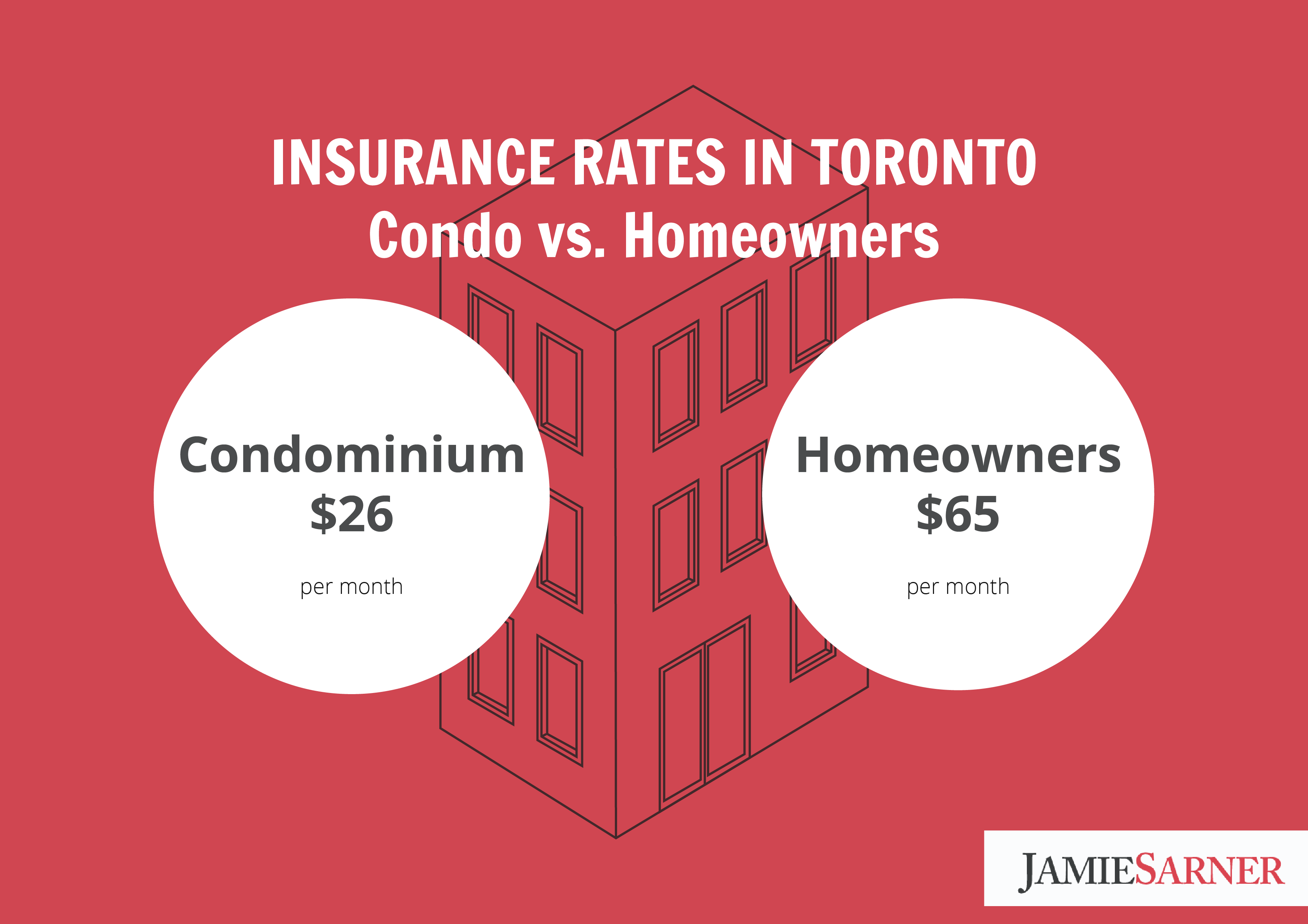 What Type of Insurance Do You Need for your Condo?
