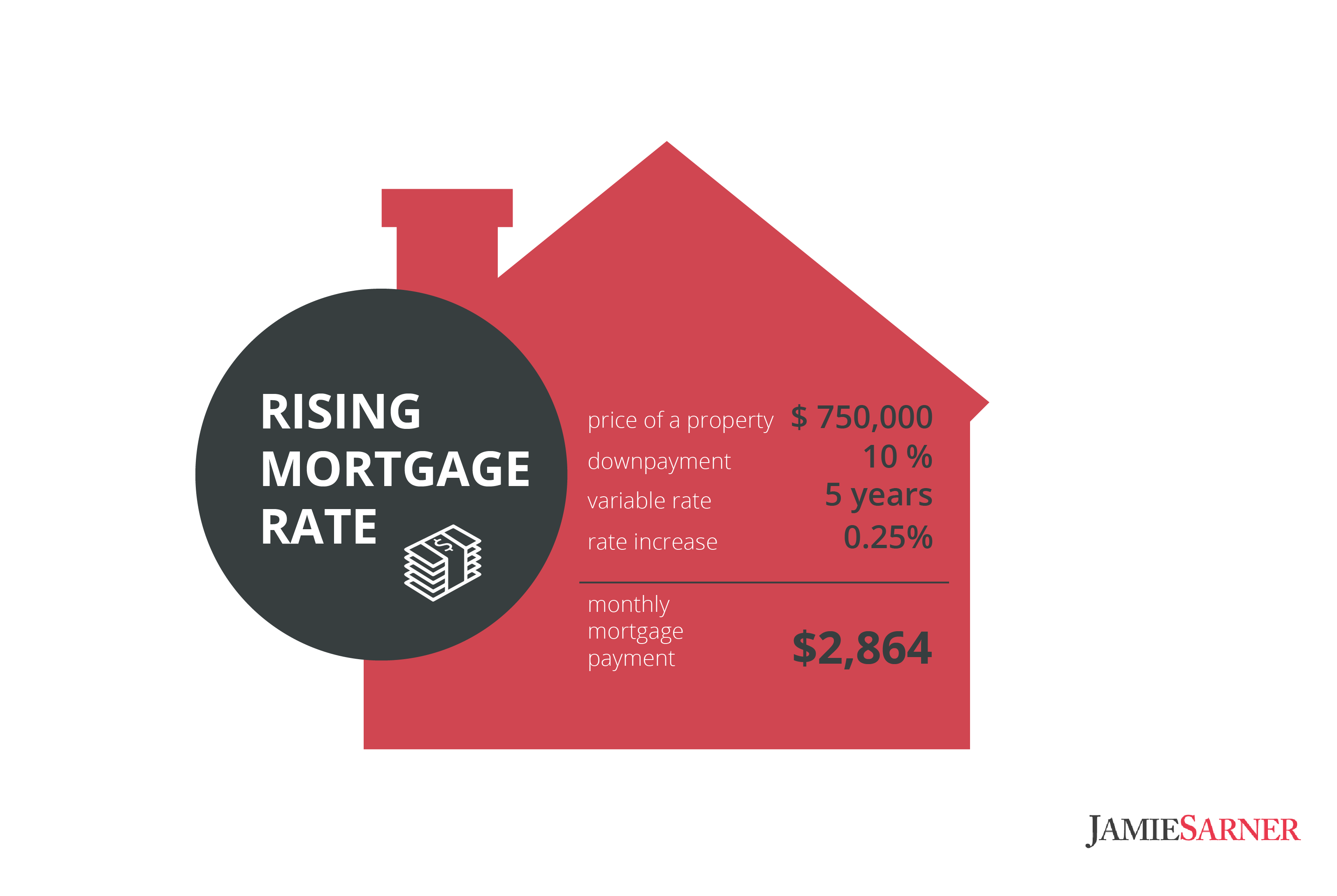 mortgage-condos-interest-rates