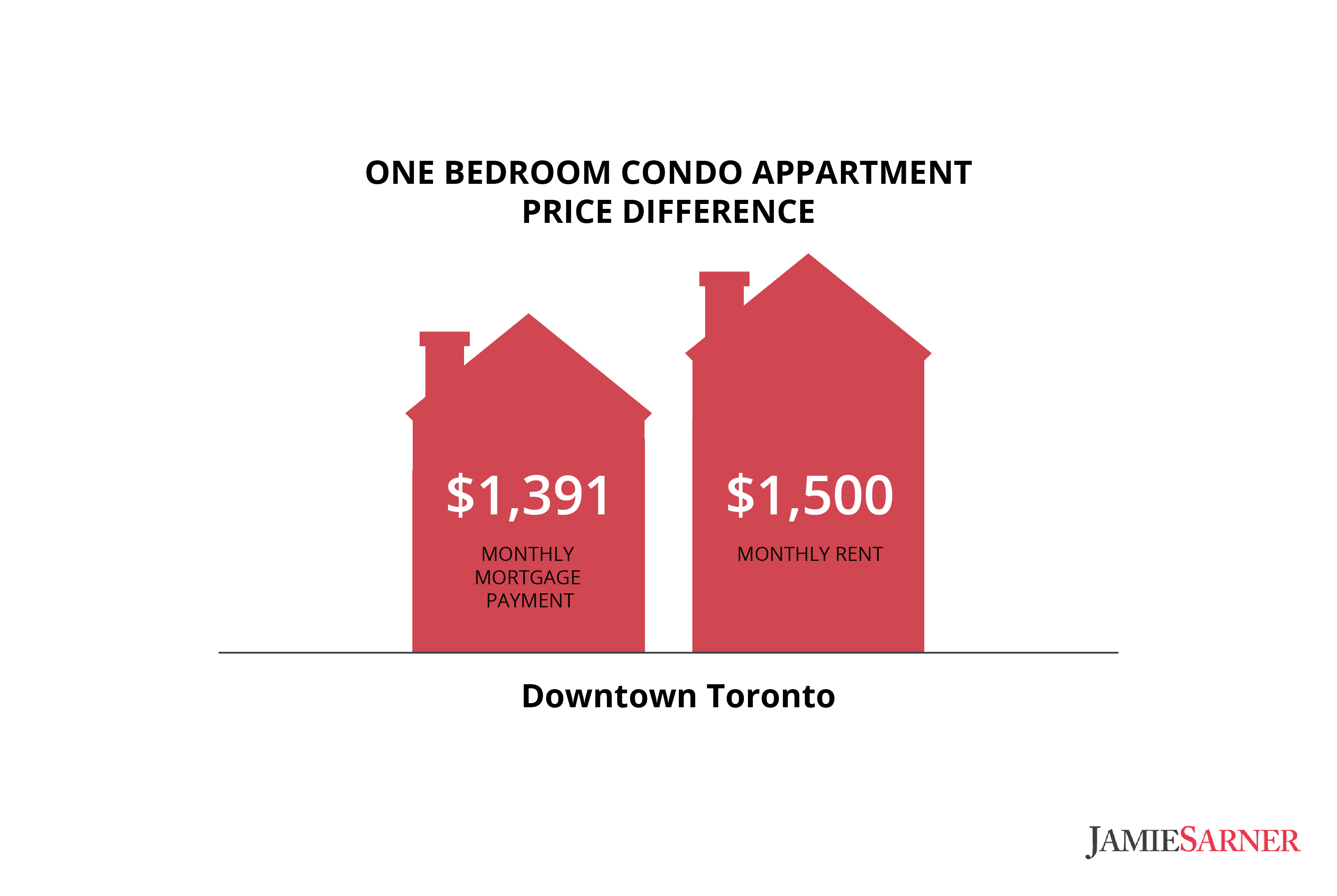 mortgage-condos-rent