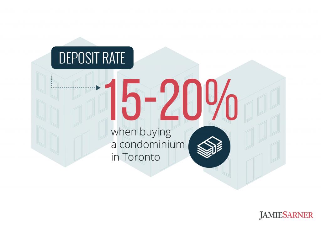 Deposit rates in Toronto
