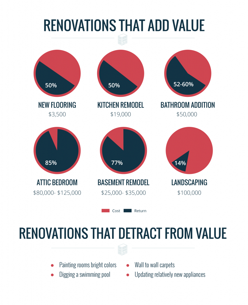What renovations are profitable?