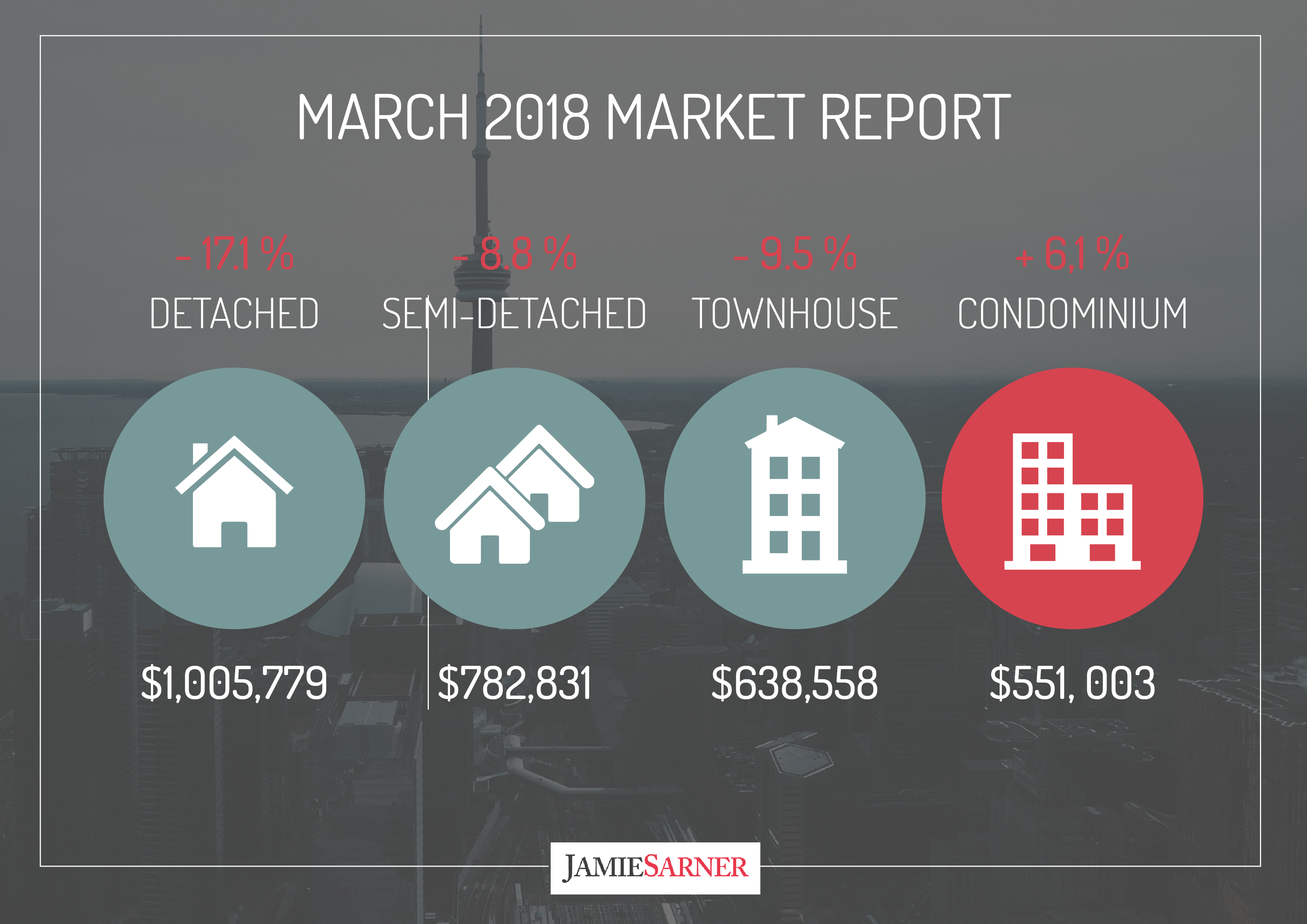 march-2018 market report